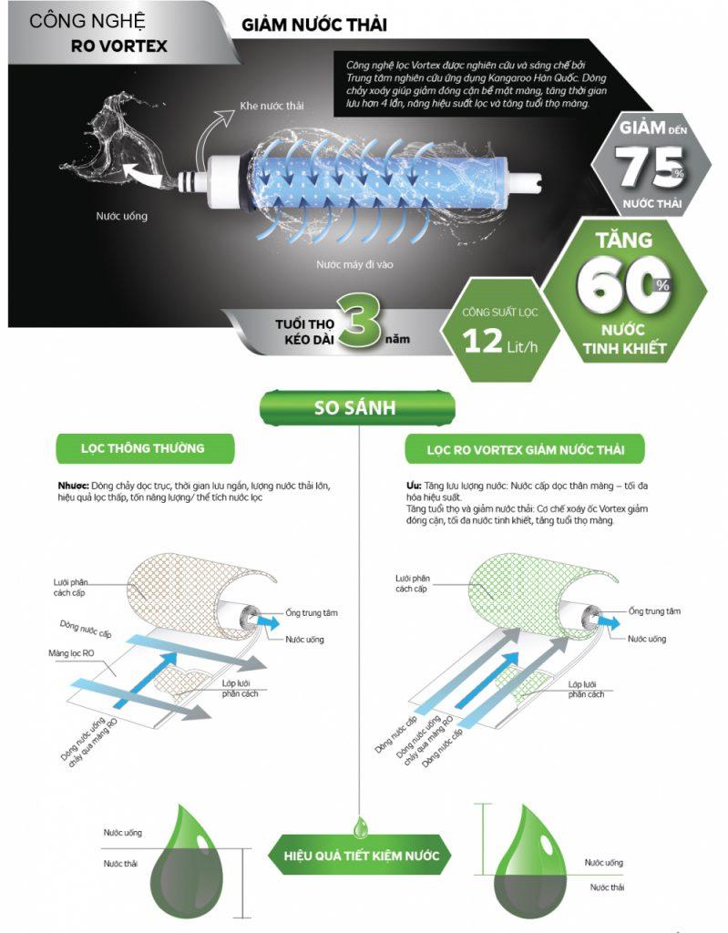 Công nghệ màng RO Vortex